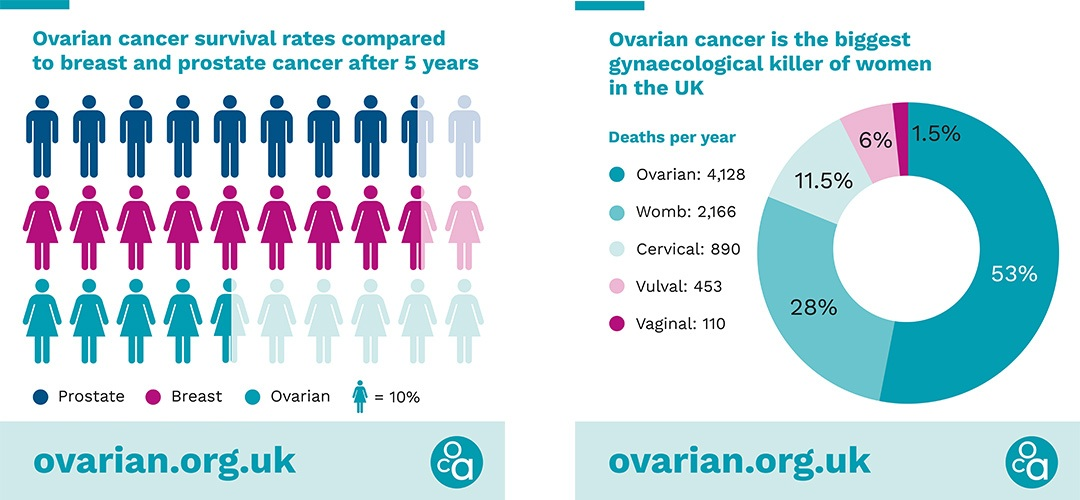 Ovarian Cancer Awareness It S Time To Stop The Stolenmoments The Highlight